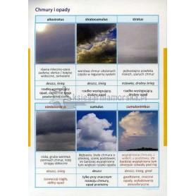 naklejka - chmury i opady
